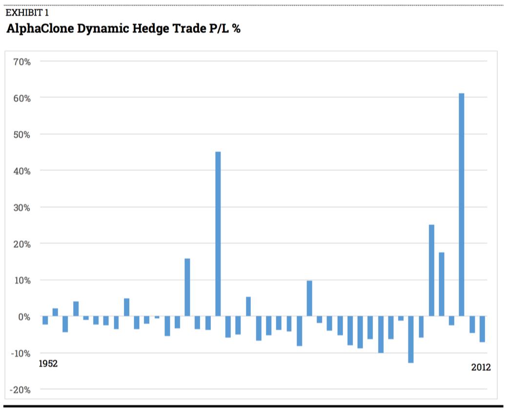 Hedge Trade Profit Loss %